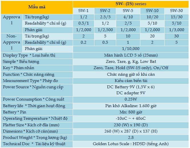 sw-1s-Hoa Sen Vang can dien tu-thiet bi do luong