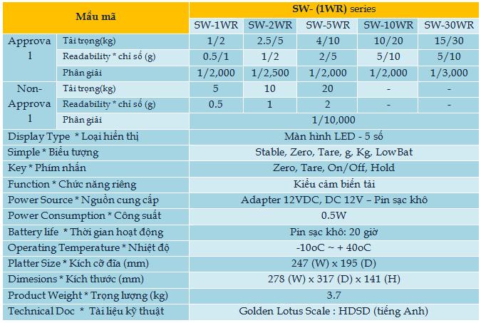 sw-1wr-Hoa Sen Vang can dien tu-thiet bi do luong