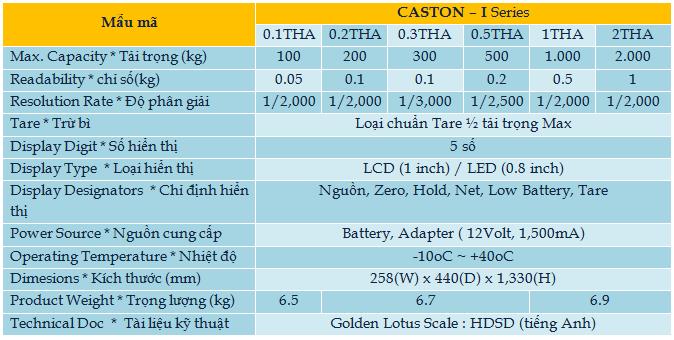 caston1-Hoa Sen Vang can dien tu-thiet bi do luong