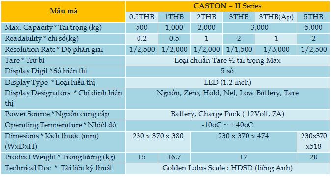 caston2-Hoa Sen Vang can dien tu-thiet bi do luong