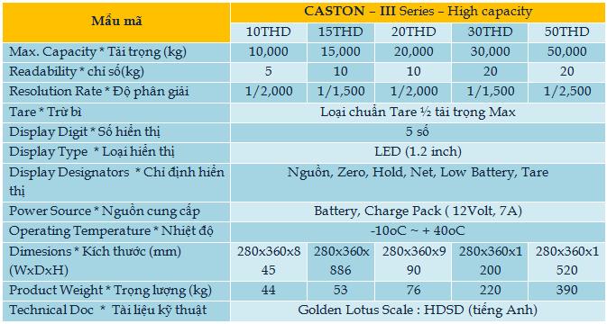 caston3h-Hoa Sen Vang can dien tu-thiet bi do luong