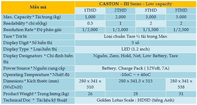 caston3l-Hoa Sen Vang can dien tu-thiet bi do luong